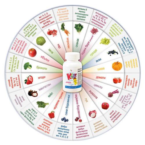 форевъркидс-витамини